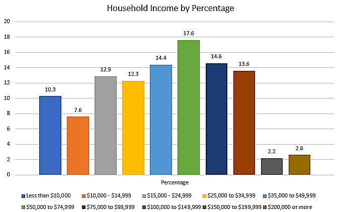 Household Income by Percentage